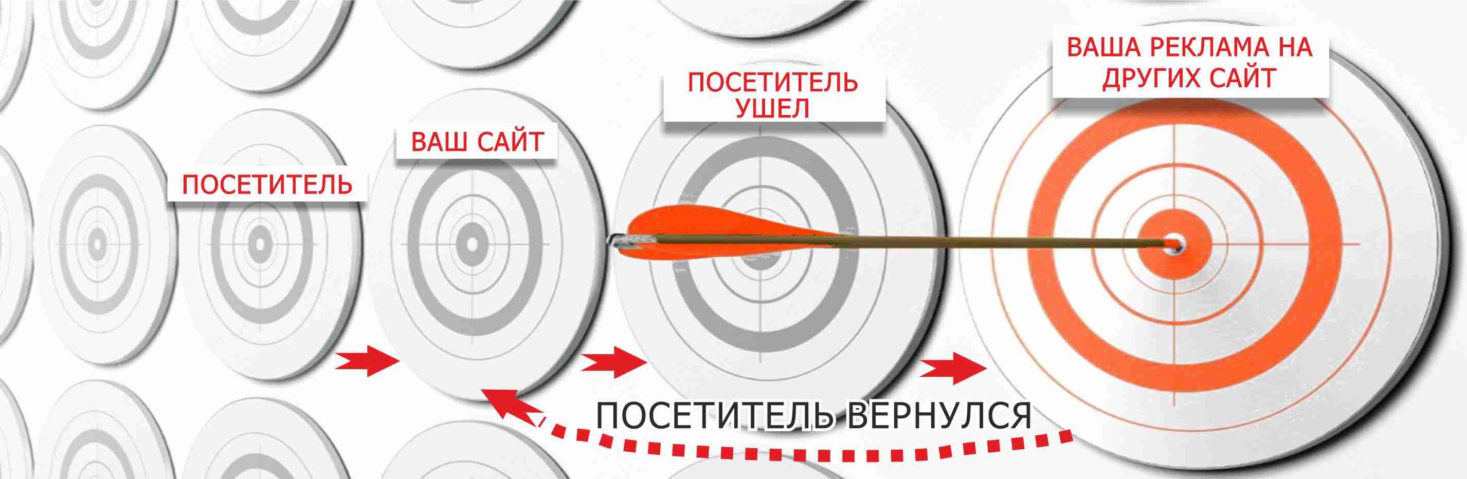Ремаркетинг reklama-on.by